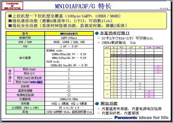 主要特点: 单相远程费控智能电能表,采用Panasonic针对国网单相表开发的MN101AFA3F芯片,具备执行分时或阶梯计费功能,适用于通过载波组网进行远程抄表、远程费控的居民用户。 MN101AFA3F主要特点: 工作电压:1.8 V ~ 5.5 V 封装:LQFP100 Flash: 96K RAM: 6K 5个Uart接口 LCD Driver: 51*8或者55*4 内置温度传感器 内置硬时钟RTC 主要功能: 计量功能:具有正、反向及组合有功电能的计量功能,组合有功电能可由正反